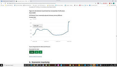 Graph showing spike in UK unemployment