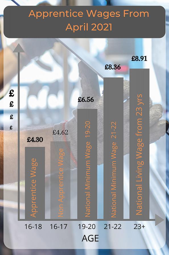 Apprentice Minimum Wage 2021